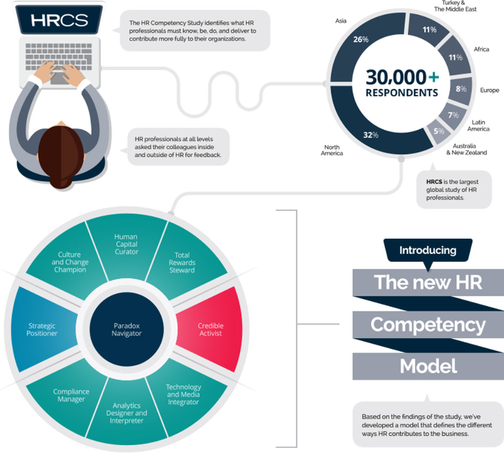 Shaping the Future of HR